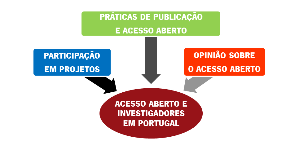 Estudo sobre os investigadores portugueses e o acesso aberto