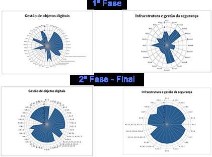 Auditoria aos Repositórios Científicos Institucionais de Portugal revela fiabilidade na gestão e preservação de objetos digitais. Abrangendo cerca de 28 repositórios, esta iniciativa de auditoria em grande escala é pioneira a nível mundial